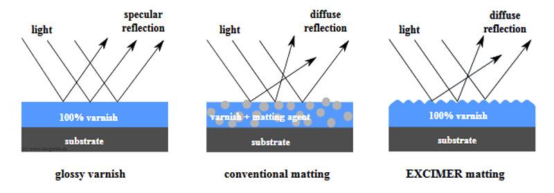 gloss varnish matting agent excimer
