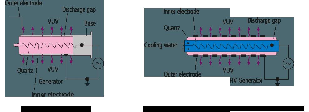 Eximer nitrogen cooling