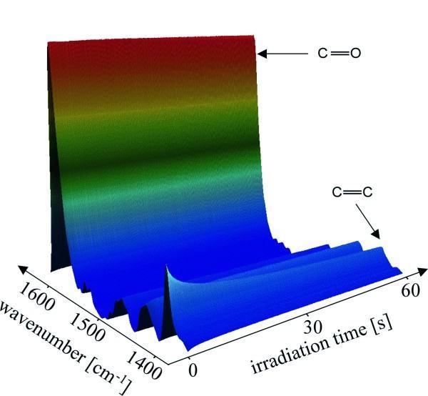 Excimer - Post-reticulación de lacas con brillo intenso - IOT Leipzig